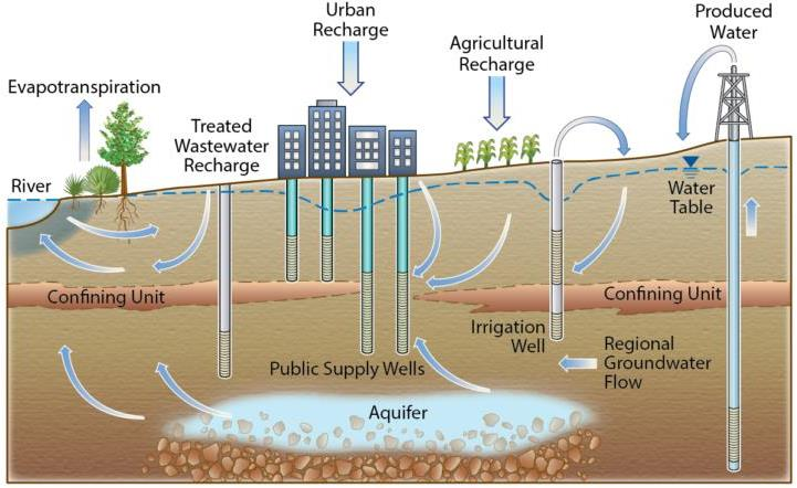 Groundwater Management EESA